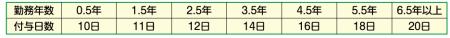 勤続年数と付与日数の表