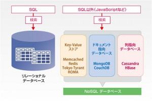 NoSQLの分類