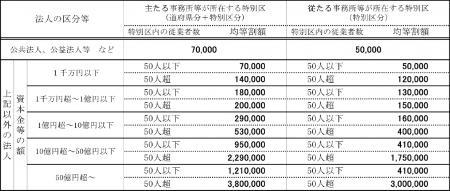 都民税均等割りの税率表