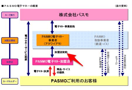 PASMOの概要