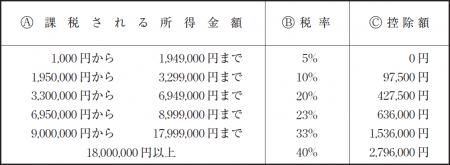 所得税の税額表