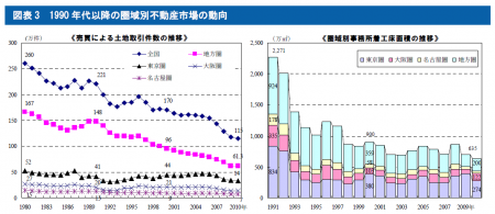1990年代以降の圏域別不動産市場の動向