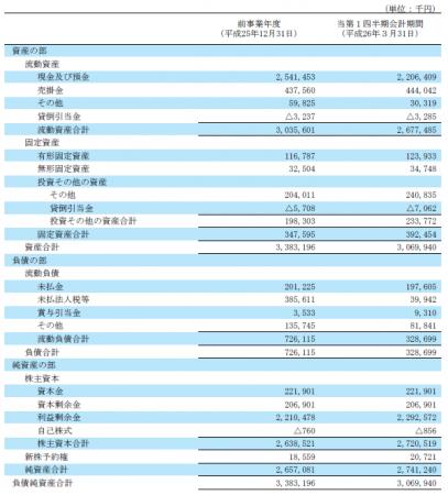 リブセンスの貸借対照表