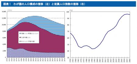 わが国の人口構成の推移(左)と従属人口指数の推移(右)