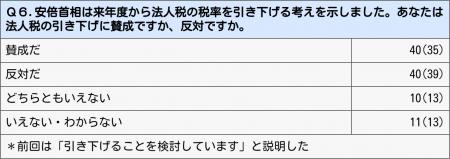 日経リサーチの世論調査