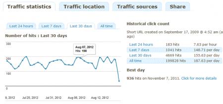YOURLSの統計情報画面